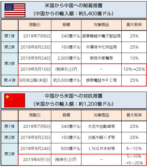 【図表1】米国の制裁措置と中国の対抗措置