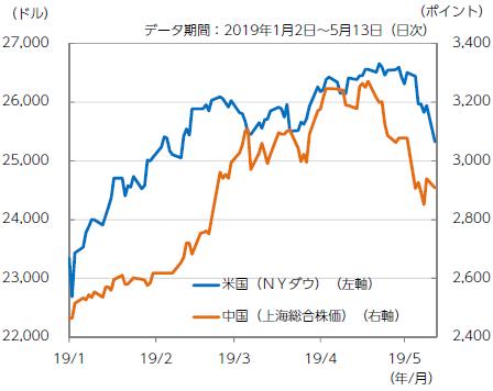 【図表2】米国と中国の株式市況