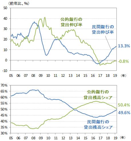 【図4】ブラジルの公的・民間銀行セクターの貸出伸び率(上段)とシェア(下段)