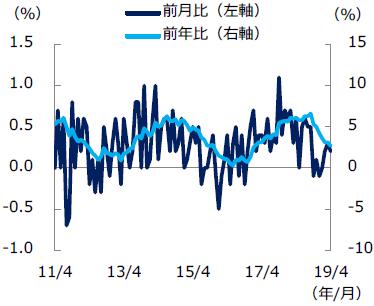 【図表1】米景気先行指数の推移