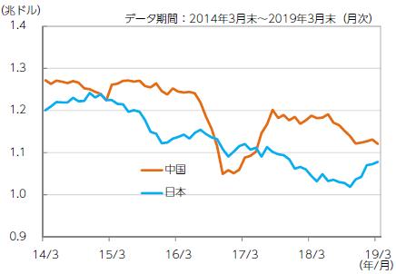 【図表2】中国と日本の米国債保有額