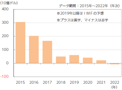 【図表3】中国の経常収支