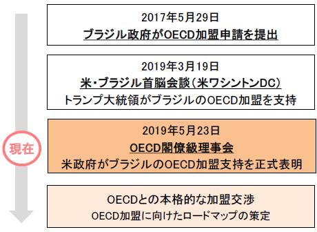 【図7】OECD加盟に向けたブラジル政府の動き