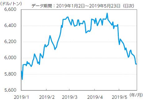【図表1】LMEの銅3カ月先物価格
