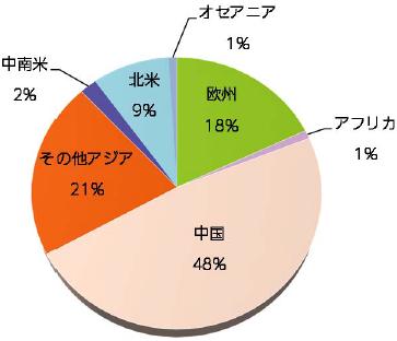 【図表2】銅消費量の国・地域別内訳(2017年)