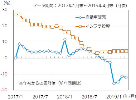 【図表3】中国自動車販売とインフラ投資