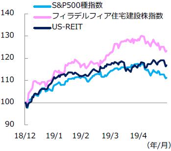 【図表2】米株価指数とUS-REITの推移