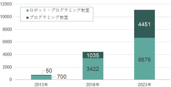 【図表】プログラミング教室数推移