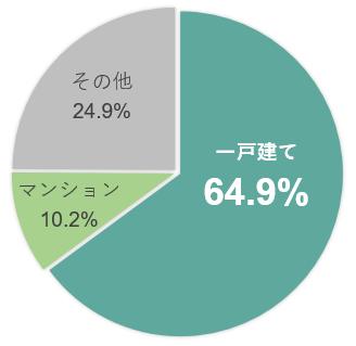 【図表】望ましい住宅の形態