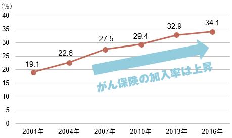 【図表1】がん保険・がん特約の加入率(民保)