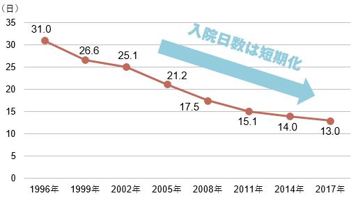 【図表2】退院患者の平均在院日数(新生物・35~64歳)