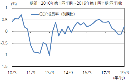 【図表1】イタリアのGDP成長率の推移