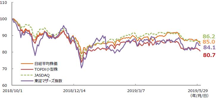 【図表1】国内株価指数の推移