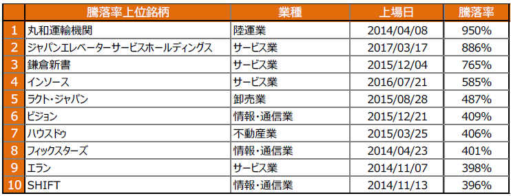 【図表5】株価騰落率の上位10社