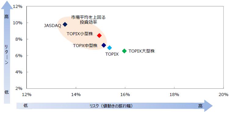 【図表8】国内株価指数のリスク・リターン分布(年率)