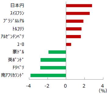 【図表1】各国・地域の通貨 騰落率
