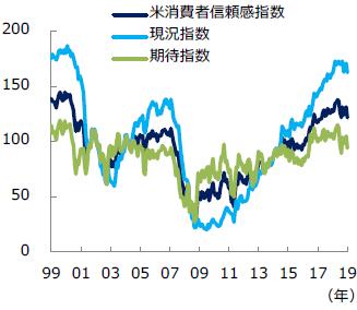 米消費者信頼感指数の推移