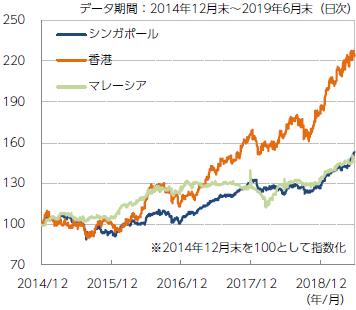 【図表1】アジアリート市場の推移(現地通貨ベース)