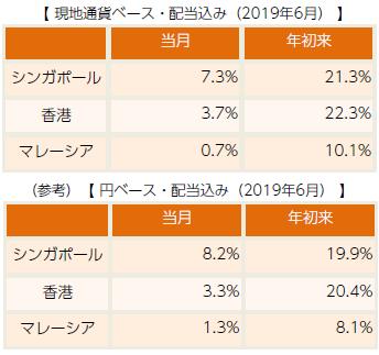 【図表2】アジアリート市場のパフォーマンス