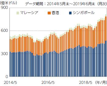 【図表4】時価総額(浮動株ベース)の推移
