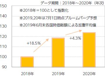 【図表8】アジアリートの1株当たり配当額