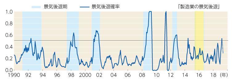 【図表】景気後退確率は2018年度末段階で一時50%越え