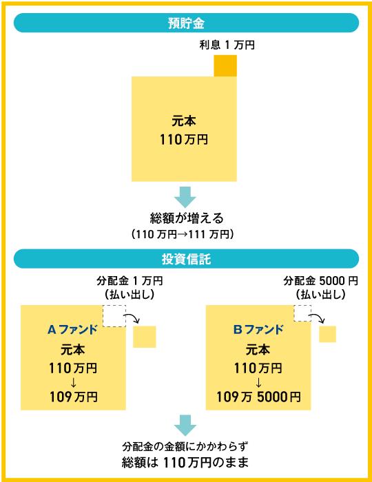預貯金の利息と投資信託の分配金