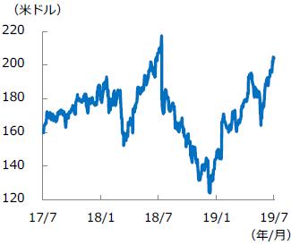 【図表2】フェイスブック 株価推移