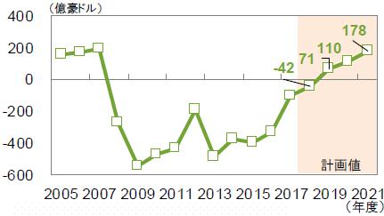 【図2】オーストラリア政府の基礎的財政収支の見通し