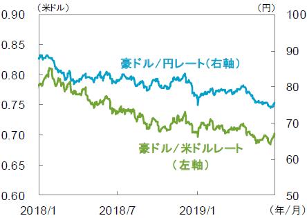 【図6】豪ドル相場
