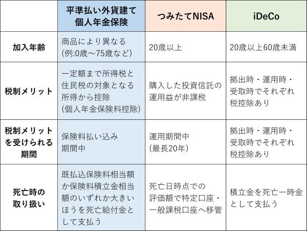 【図表1】長期・積み立て・分散投資の受け皿