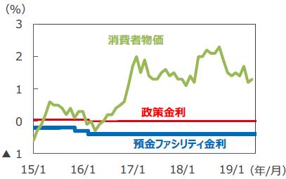【図表1】ECBの政策金利と消費者物価