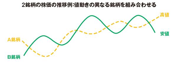 2銘柄の株価の推移例
