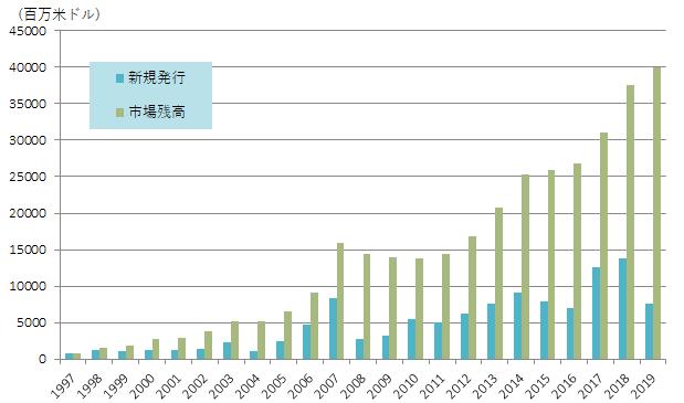 CAT BondとILSの発行額、残高の推移