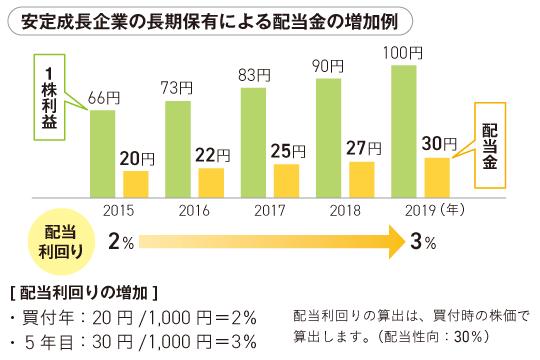 安定成長企業の長期保有による配当金の増加例