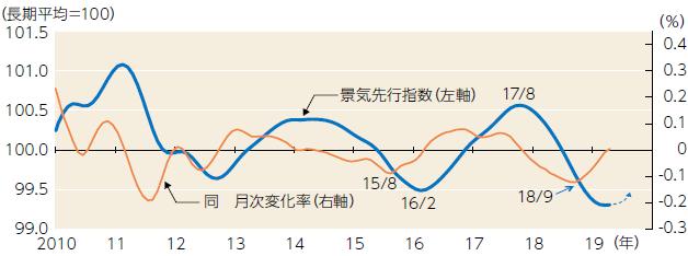 【図表】OECD景気動向先行指数(OECD+Major 6 NMEs)
