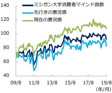 消費者マインド指数の推移