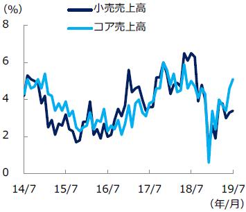 米小売売上高の推移