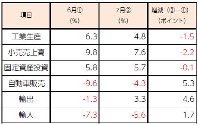 中国主要経済指標
