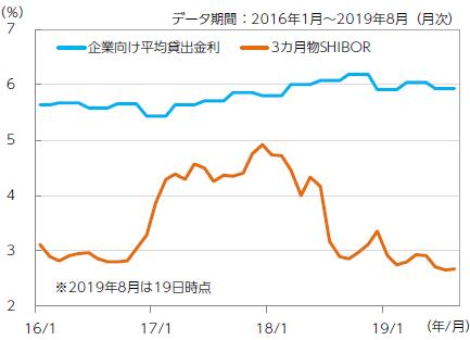 3カ月物SHIBORと企業向け平均貸出金利