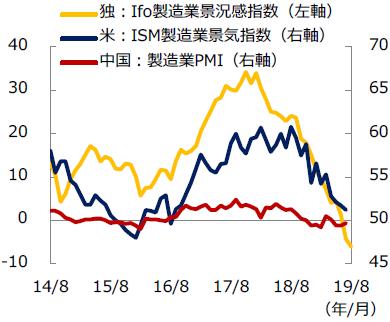 製造業景気指数の推移