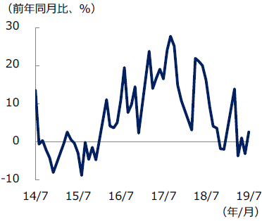 中国 工業利益の推移
