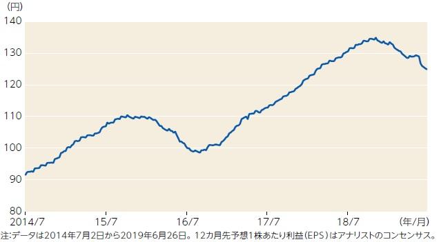 【図表】東証株価指数(TOPIX)の12カ月先予想1株あたり利益(EPS)