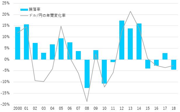グローバル・ソブリン・オープン(毎月分配型)の年間騰落率とドル/円