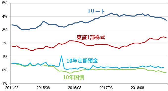 資産クラス別の金利(配当利回り)比較