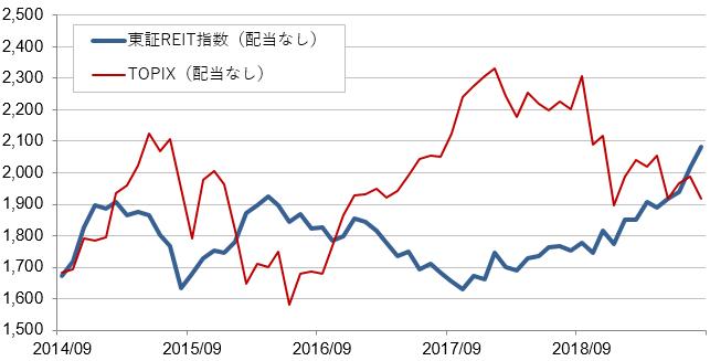 東証REIT指数・東証株価指数(TOPIX)の推移