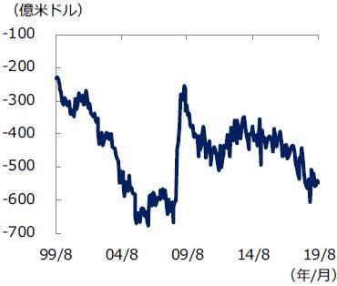 米 貿易収支の推移