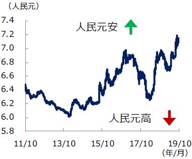 米ドル/人民元(オフショア人民元)の推移