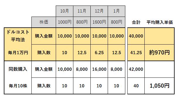 同額投資(ドル・コスト平均法)と同数投資の比較