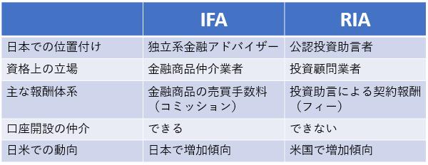 IFAとRIAの比較表